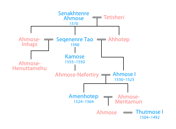 Ahmose's family tree