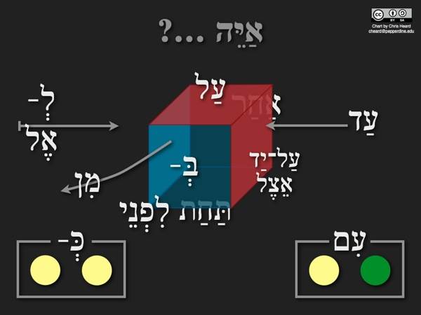 Hebrew prepositions dark