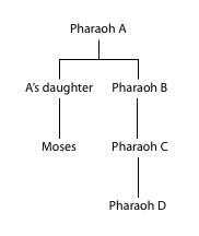 Moses's adoptive family tree in the book of Exodus